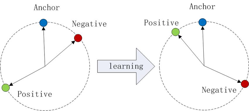 The-Triplet-loss-in-cosine-similarity